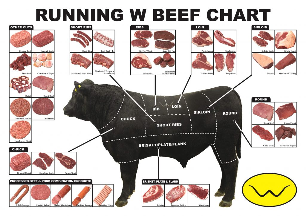 Runing W Beef Chart